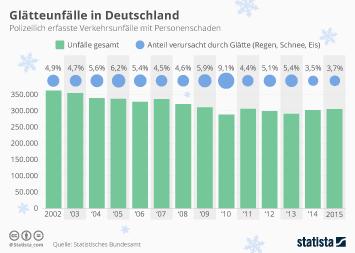 Infografik - Glätteunfälle in Deutschland