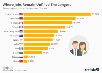 Infographic: Where Jobs Remain Unfilled The Longest | Statista