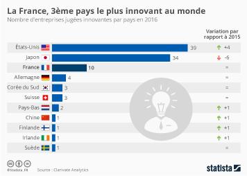 Infographie - La France, le pays le plus innovant d'Europe