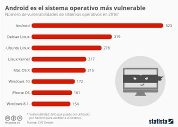 Infografía: Android, el más expuesto a hackeos | Statista