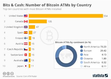 Infographic: Number of Bitcoin ATMs by Country | Statista