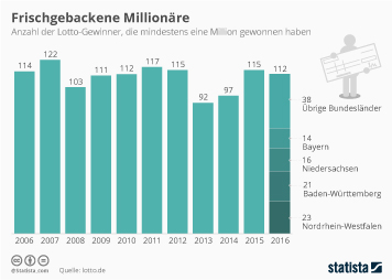 Link zu Frischgebackene Millionäre Infografik