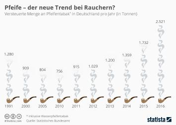 Infografik - Absatz von Pfeifentabak unter Rauchern in Deutschland
