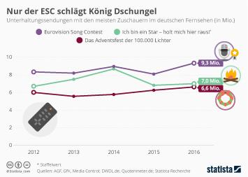Infografik - Dschungelcamp ESC Zuschauer