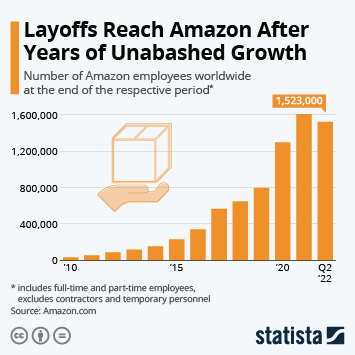 Link to The Staggering Growth of Amazon's Workforce Infographic