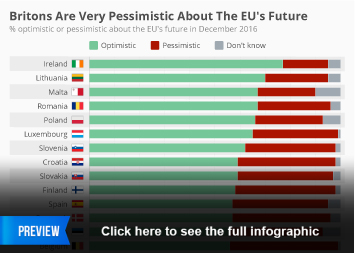Infographic:  Britons Are Very Pessimistic About The EU's Future   Statista
