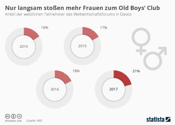 Infografik - WEF Frauenanteil