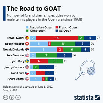 Infographic - Mens singles Grand Slam champions