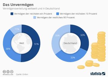 Infografik: Ungleiches Deutschland ist gleicher als der Rest | Statista