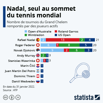 "Infographie: L'éternel ""Big Three"" du tennis ? 