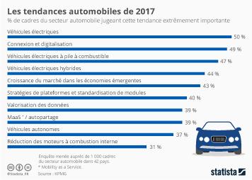 Infographie - Les tendances automobiles de 2017