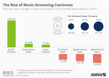 Infographic - Music consumption in the United States