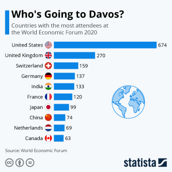 Infographic: Who's Going to Davos?   Statista