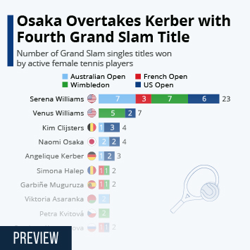Infographic - Grand Slam titles won by active female tennis players