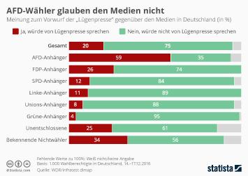 Infografik - Meinung zum Vorwurf der Lügenpresse