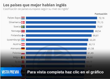 Infografía - ¿Realmente hablamos los españoles tan mal inglés?