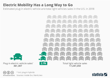 Infographic: Electric Mobility Has a Long Way to Go | Statista