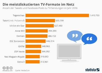 Infografik - Tweets und Facebook Posts zu TV Sendungen