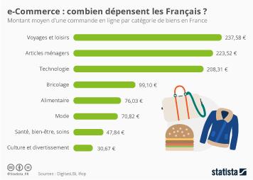 Infographie: e-Commerce : combien dépensent les Français ? | Statista