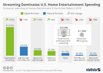 Infographic: Streaming Dominates U.S. Home Entertainment Spending | Statista