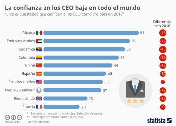 Infografía - La credibilidad de los CEO, en entredicho