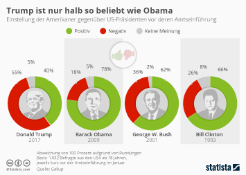 Infografik: Trump ist nur halb so beliebt wie Obama | Statista