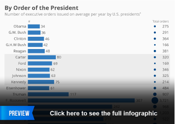 Infographic: Number of Executive Orders Issued on Average per Year by U.S. Presidents | Statista