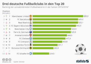 Infografik: Drei deutsche Fußballclubs in den Top 20 | Statista