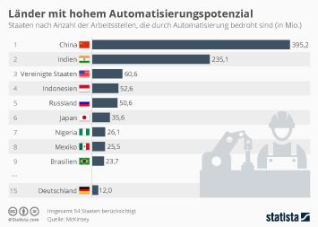Wo die Automatisierung die meisten Arbeitsplätze kosten könnte