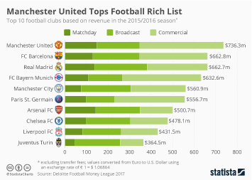 Infographic - Top 10 football clubs in terms of revenue