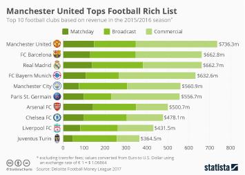 Manchester United Tops Football Rich List