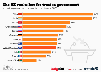 Infographic: The UK ranks low for trust in government | Statista
