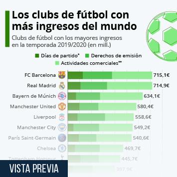 Enlace a FC Barcelona y Real Madrid, los clubs que más ingresos generan del mundo Infografía