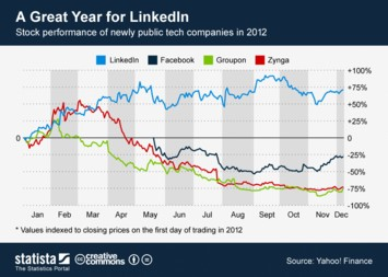 Infographic: A Great Year for LinkedIn | Statista