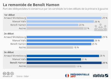 Infographie: La remontée de Benoît Hamon | Statista