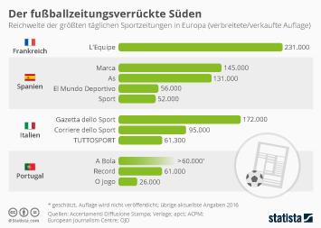 Infografik - Sportzeitungen Europa