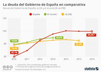 Infografía - La deuda pública en perspectiva