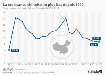 Infographie - La croissance chinoise au plus bas depuis 1990