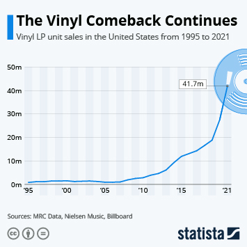 Infographic - The Surprising Comeback of Vinyl Records