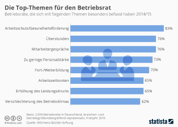 Infografik - Die Top-Themen für den Betriebsrat
