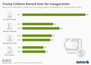 Infographic: Trump Collects Record Sum for Inauguration | Statista