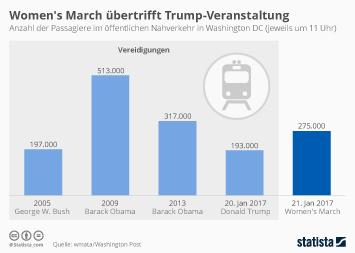 Infografik - Women's March übertrifft Trump-Veranstaltung