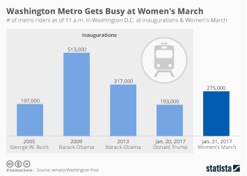 Infographic - Number of Metro Riders in Washington D.C. at Selected Big Events