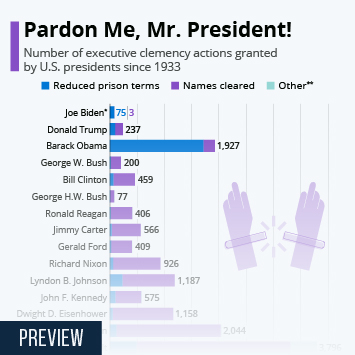 Infographic: How U.S. Presidents Rank For Clemency   Statista