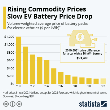 Infographic: Can Falling Battery Prices Power EV Breakthrough? | Statista