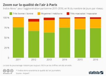 Infographie - Zoom sur la qualité de l'air à Paris