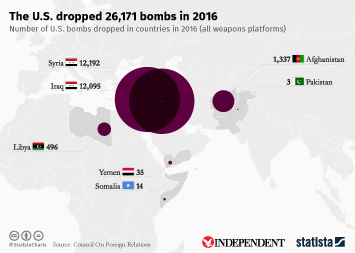 Infographic: The U.S. dropped 26,171 bombs in 2016 | Statista