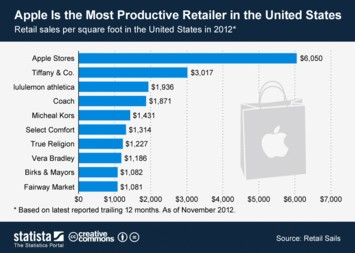 Infographic: Apple Is the Most Productive Retailer in the United States | Statista