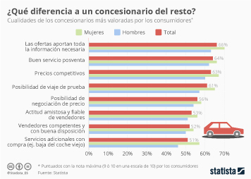 Infografía: ¿Qué valoramos más de un concesionario? | Statista