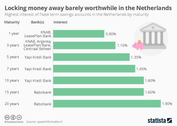 Locking money away barely worthwhile in the Netherlands